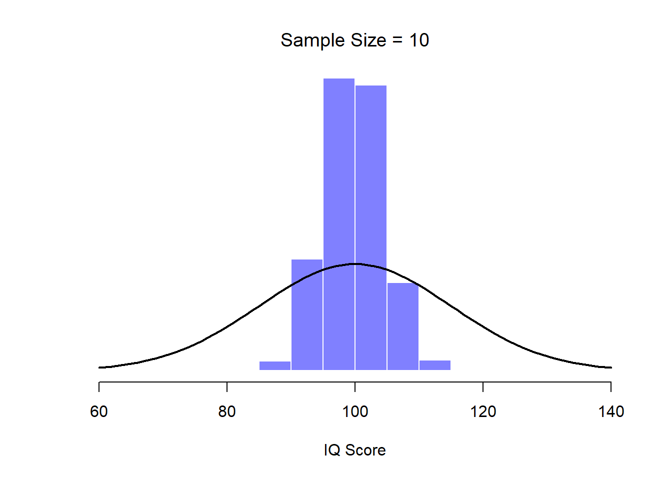 Chapter 10 Estimating unknown quantities from a sample | Learning