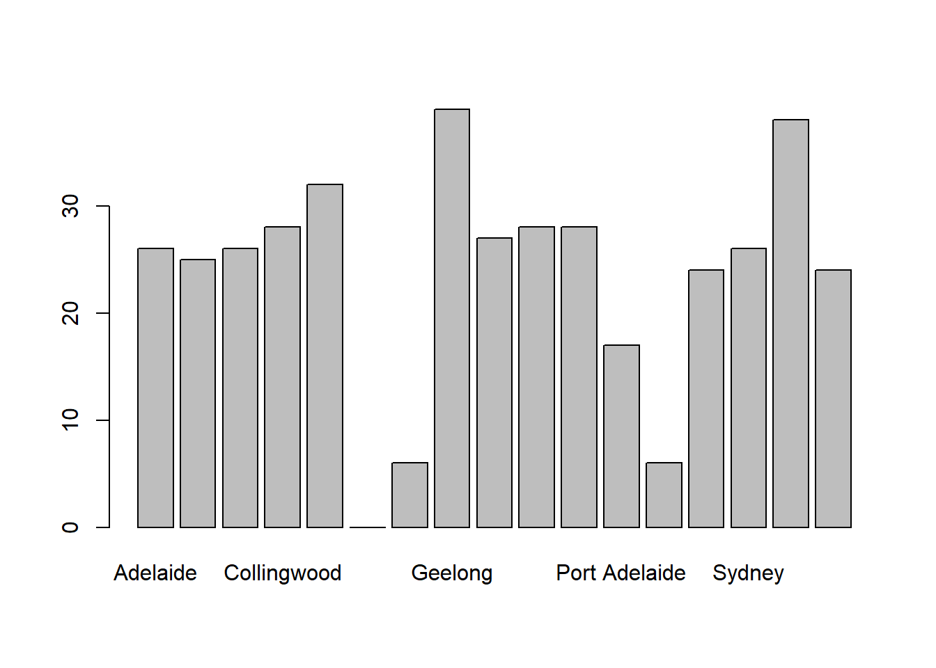 Chapter 6 Drawing graphs | Learning statistics with R: A