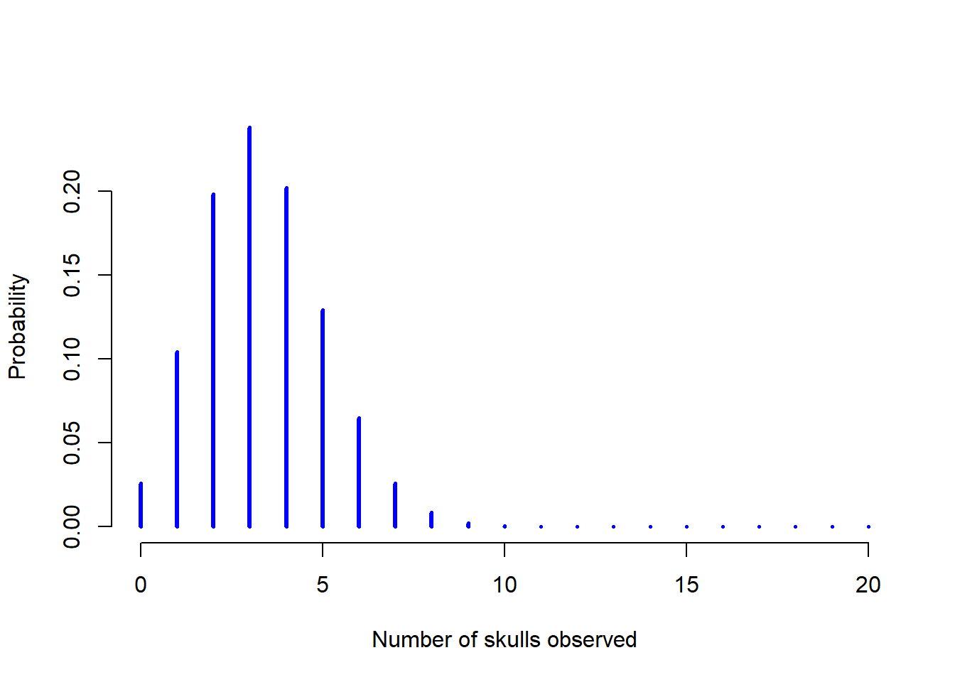 Chapter 9 Introduction to probability | Learning statistics