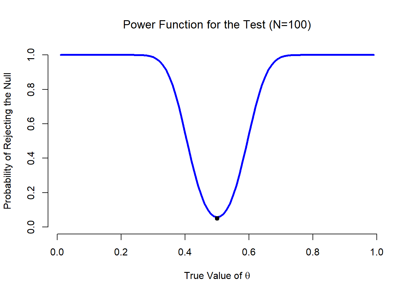 Chapter 11 Hypothesis testing   Learning statistics with R
