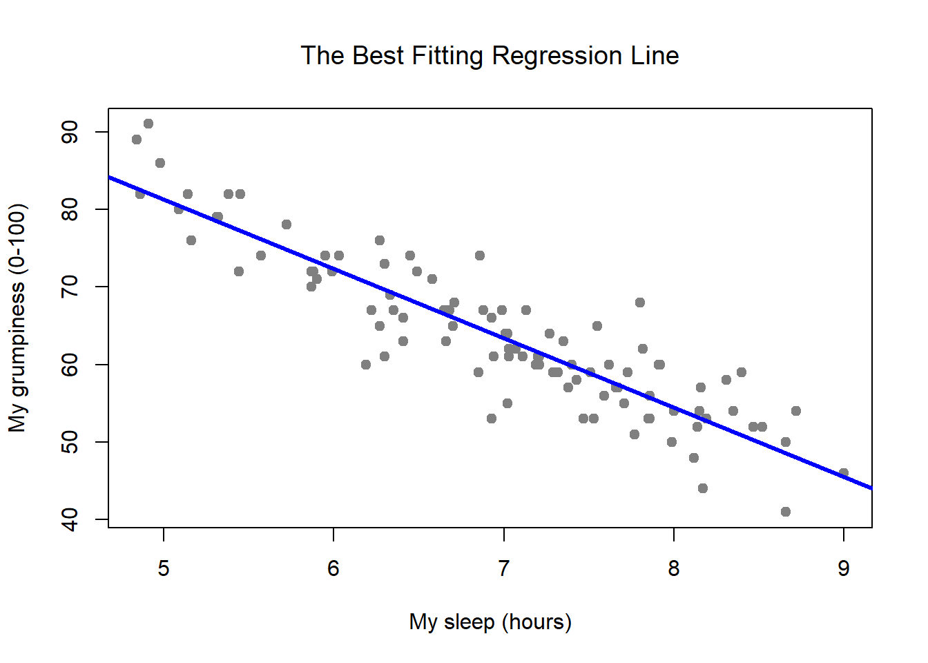 Chapter 15 Linear regression | Learning statistics with R: A