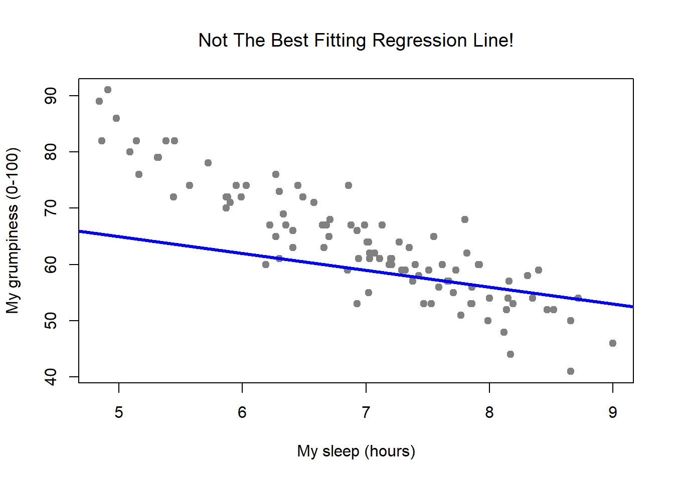 Chapter 15 Linear regression   Learning statistics with R: A