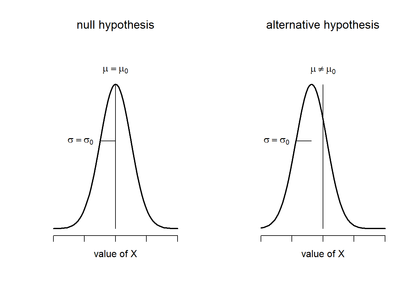 Chapter 13 Comparing two means | Learning statistics with R